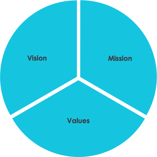 Vision, Missions and Values - Alpha Partners